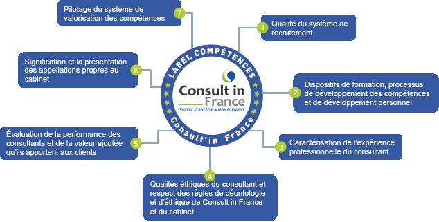 Les 7 lignes directrices du label de compétences Consult in France - Syntec Stratégie & Management